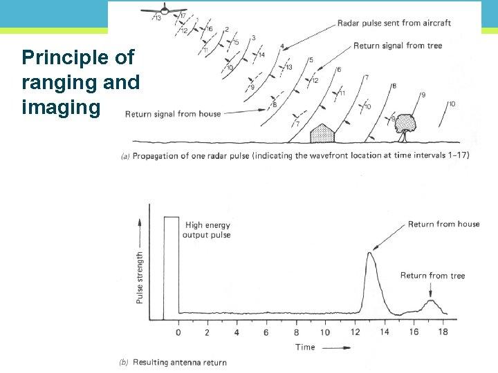 Principle of ranging and imaging 41