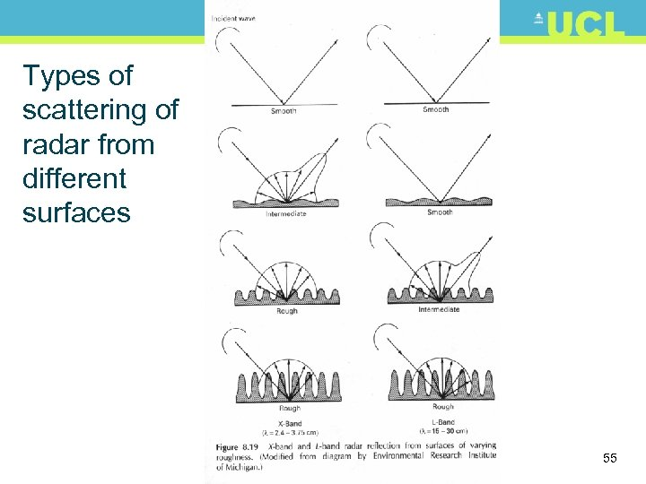 Types of scattering of radar from different surfaces 55