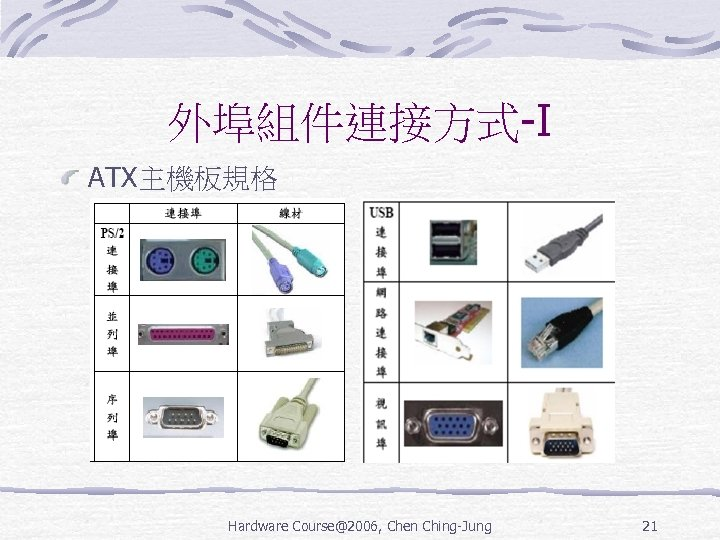 外埠組件連接方式-I ATX主機板規格 Hardware Course@2006, Chen Ching-Jung 21