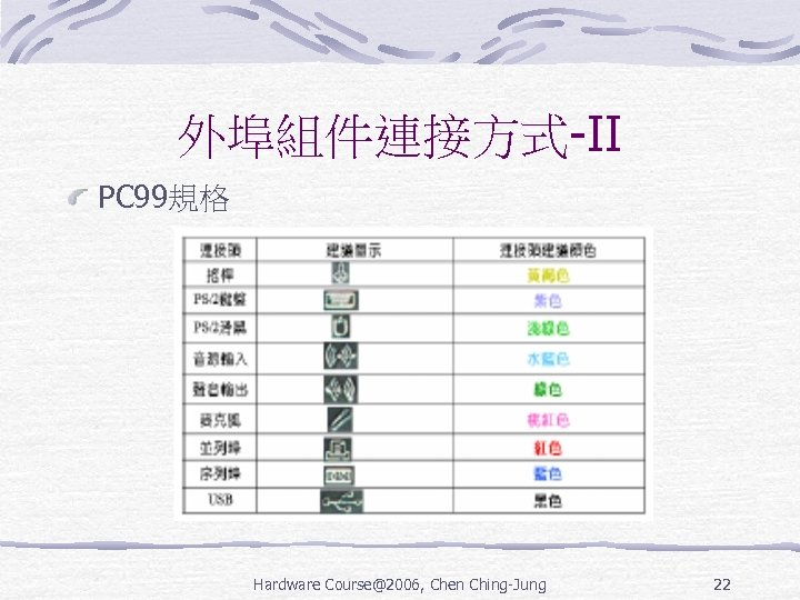 外埠組件連接方式-II PC 99規格 Hardware Course@2006, Chen Ching-Jung 22