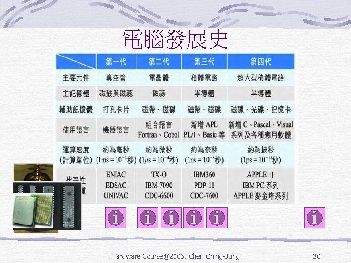 電腦發展史 Hardware Course@2006, Chen Ching-Jung 30