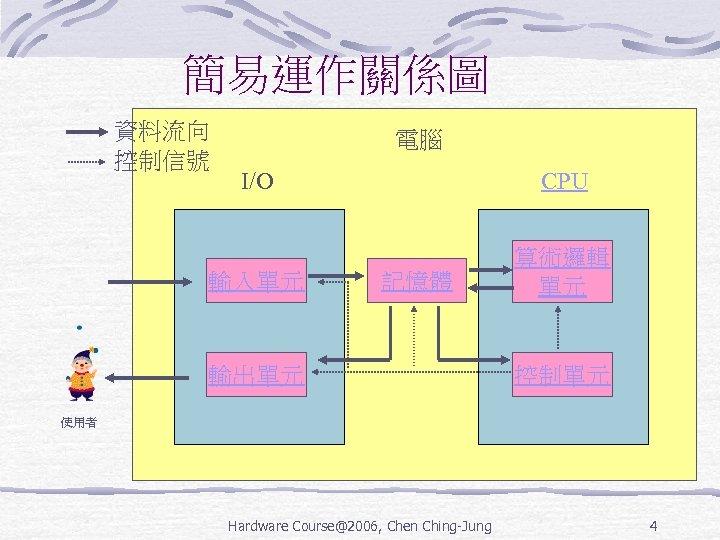 簡易運作關係圖 資料流向 控制信號 電腦 I/O CPU 輸入單元 算術邏輯 單元 記憶體 輸出單元 控制單元 使用者 Hardware