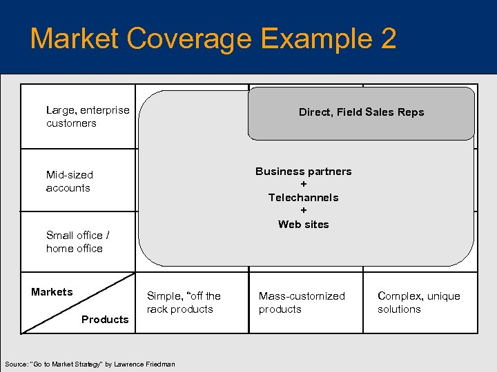 Market Coverage Example 2 Large, enterprise customers Direct, Field Sales Reps Business partners +