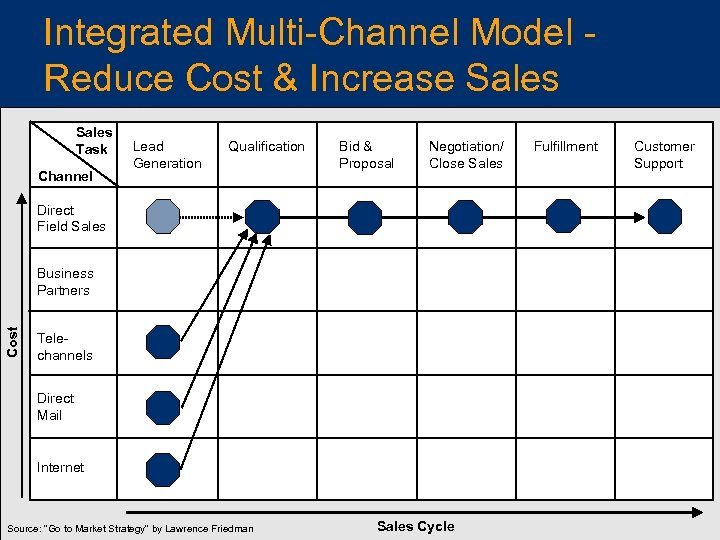 Integrated Multi-Channel Model Reduce Cost & Increase Sales Task Channel Lead Generation Qualification Bid