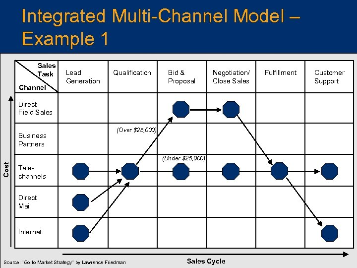 Integrated Multi-Channel Model – Example 1 Sales Task Channel Lead Generation Qualification Bid &
