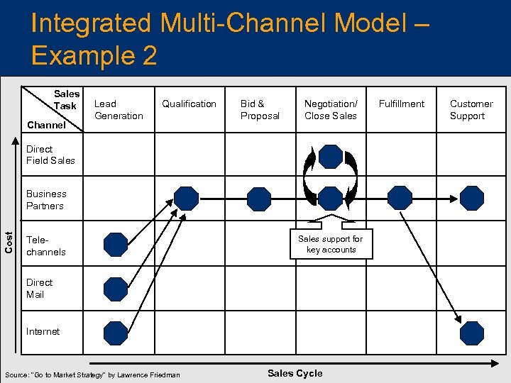 Integrated Multi-Channel Model – Example 2 Sales Task Channel Lead Generation Qualification Bid &