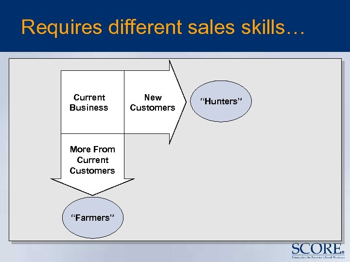 "Requires different sales skills… Current Business More From Current Customers ""Farmers"" New Customers ""Hunters"""