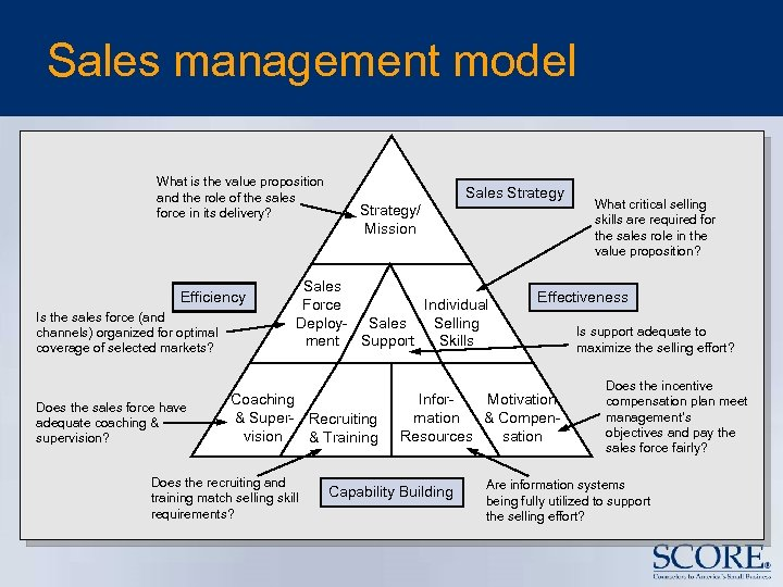 Sales management model What is the value proposition and the role of the sales