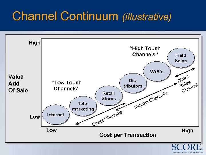 "Channel Continuum (illustrative) High ""High Touch Channels"" Field Sales VAR's Value Add Of Sale"