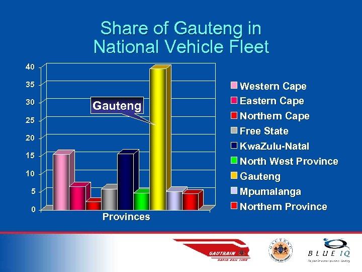 Share of Gauteng in National Vehicle Fleet 40 35 30 Gauteng 25 20 15