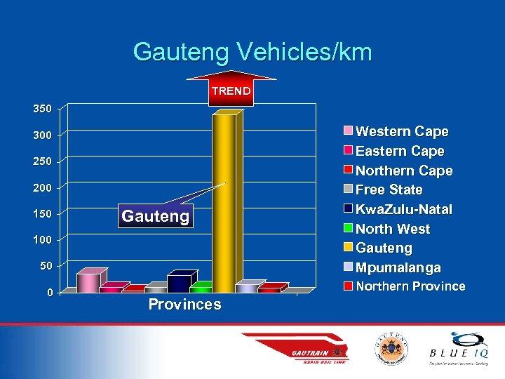 Gauteng Vehicles/km TREND 350 300 250 200 150 Gauteng 100 50 0 Western Cape