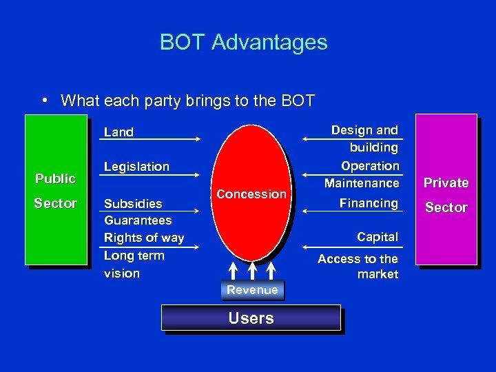 BOT Advantages • What each party brings to the BOT Land Public Sector Legislation