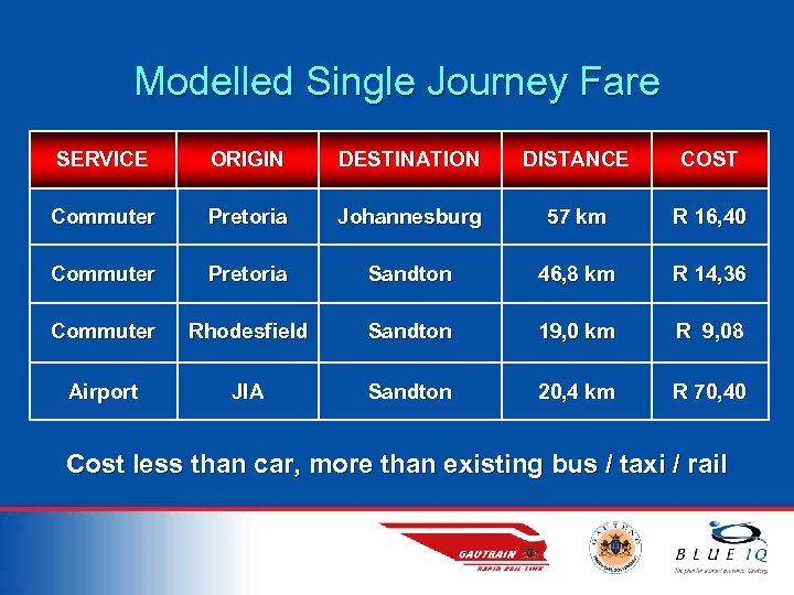 Modelled Single Journey Fare SERVICE ORIGIN DESTINATION DISTANCE COST Commuter Pretoria Johannesburg 57 km