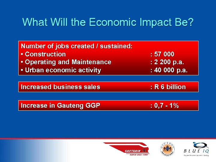 What Will the Economic Impact Be? Number of jobs created / sustained: • Construction