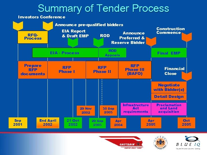 Summary of Tender Process Investors Conference Announce pre-qualified bidders EIA Report & Draft EMP