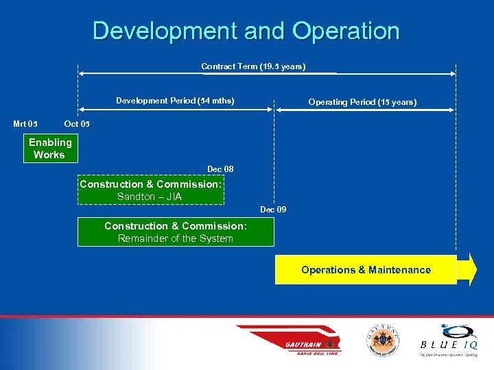 Development and Operation Contract Term (19. 5 years) Development Period (54 mths) Mrt 05