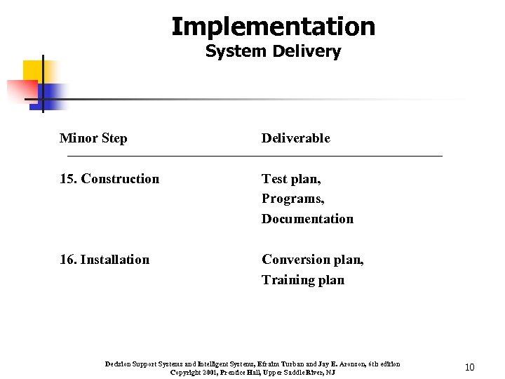 Implementation System Delivery Minor Step Deliverable 15. Construction Test plan, Programs, Documentation 16. Installation