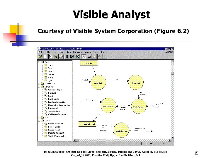 Visible Analyst Courtesy of Visible System Corporation (Figure 6. 2) Decision Support Systems and
