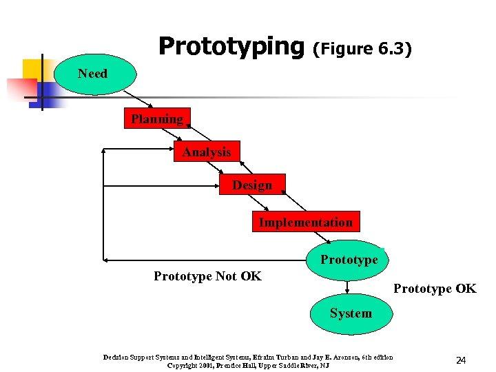 Prototyping (Figure 6. 3) Need Planning Analysis Design Implementation Prototype Not OK Prototype OK