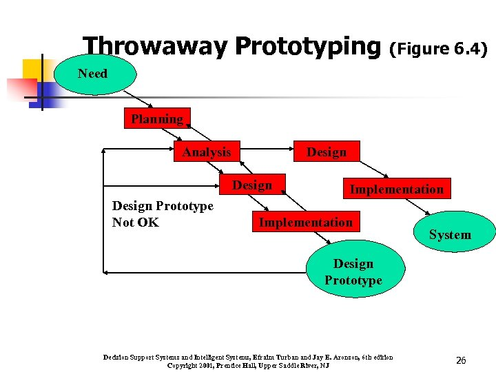 Throwaway Prototyping (Figure 6. 4) Need Planning Analysis Design Prototype Not OK Implementation System