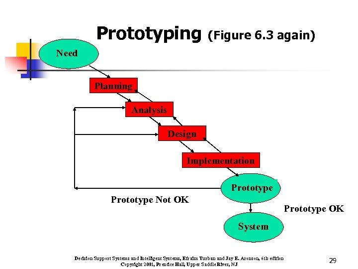 Prototyping (Figure 6. 3 again) Need Planning Analysis Design Implementation Prototype Not OK Prototype