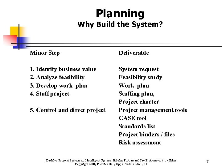 Planning Why Build the System? Minor Step Deliverable 1. Identify business value 2. Analyze