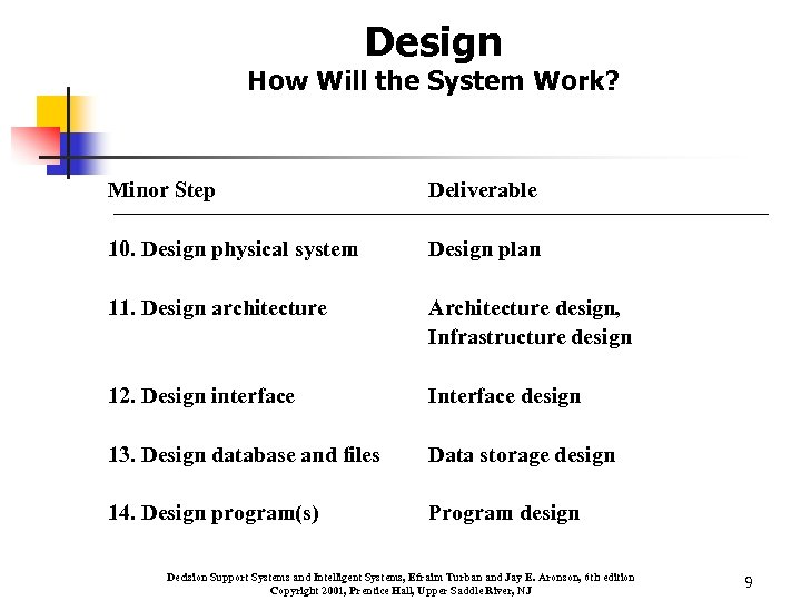 Design How Will the System Work? Minor Step Deliverable 10. Design physical system Design
