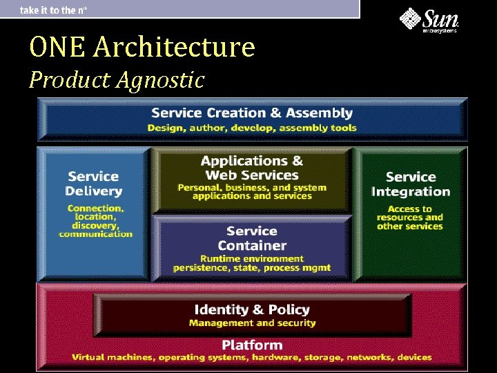 ONE Architecture Product Agnostic