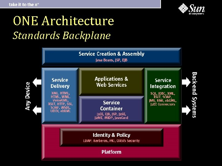 ONE Architecture Standards Backplane
