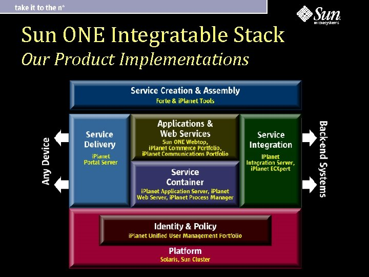 Sun ONE Integratable Stack Our Product Implementations