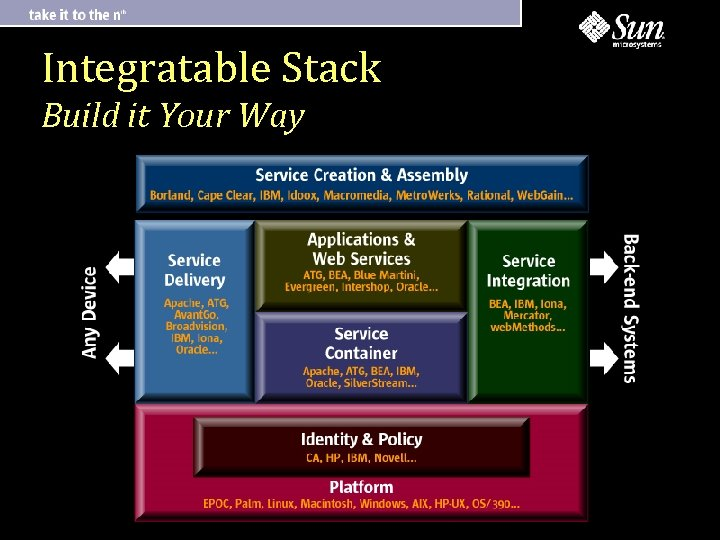 Integratable Stack Build it Your Way
