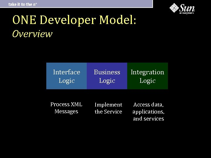 ONE Developer Model: Overview Interface Logic Business Logic Integration Logic Process XML Messages Implement