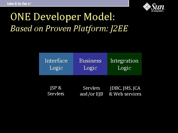 ONE Developer Model: Based on Proven Platform: J 2 EE Interface Logic Business Logic