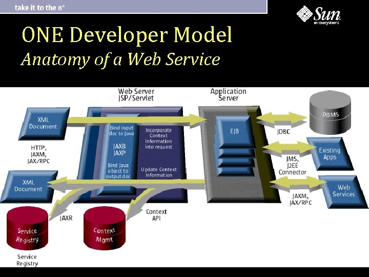 ONE Developer Model Anatomy of a Web Service