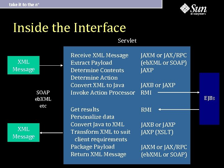 Inside the Interface Servlet XML Message SOAP eb. XML etc XML Message Receive XML