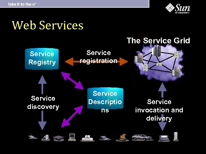 Web Services The Service Grid Service Registry Service discovery Service registration Service Descriptio ns