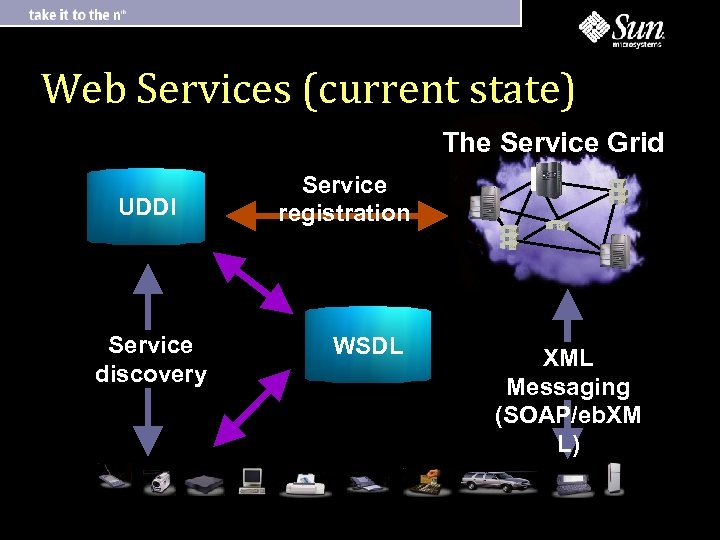 Web Services (current state) The Service Grid UDDI Service discovery Service registration WSDL XML
