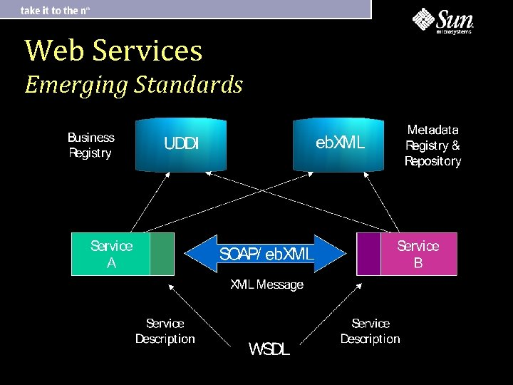 Web Services Emerging Standards