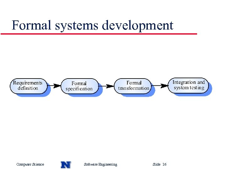 Formal systems development Computer Science Software Engineering Slide 26