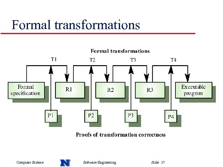 Formal transformations Computer Science Software Engineering Slide 27