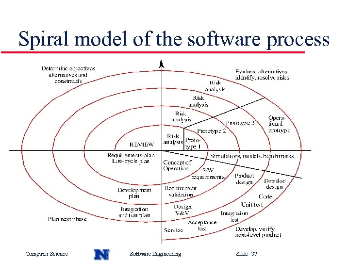 Spiral model of the software process Computer Science Software Engineering Slide 37