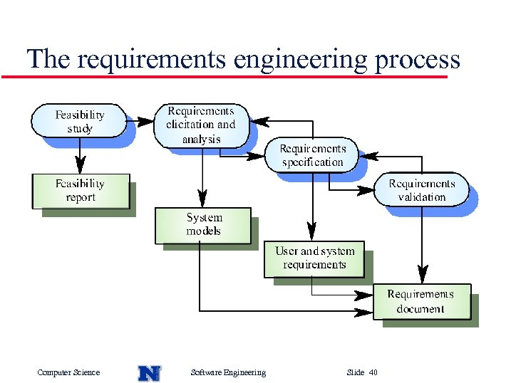 The requirements engineering process Computer Science Software Engineering Slide 40