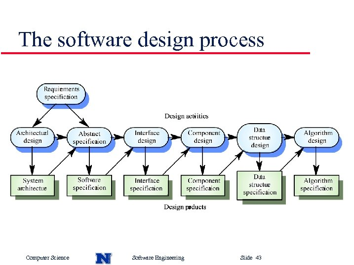 The software design process Computer Science Software Engineering Slide 43