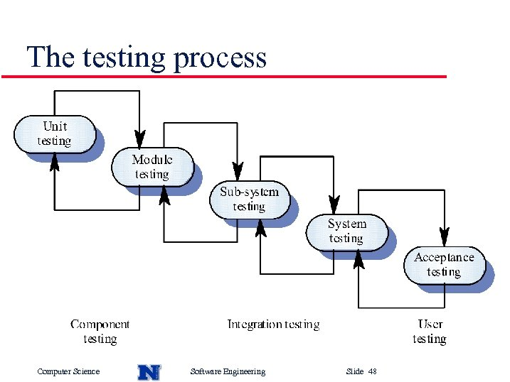 The testing process Computer Science Software Engineering Slide 48