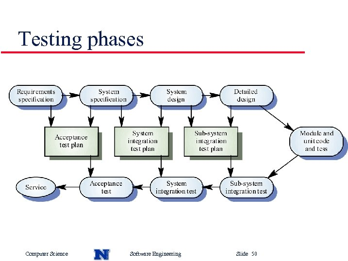Testing phases Computer Science Software Engineering Slide 50