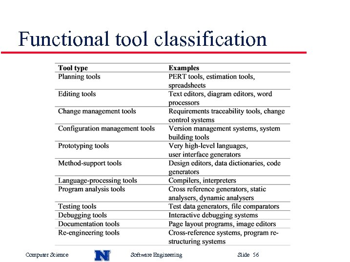 Functional tool classification Computer Science Software Engineering Slide 56