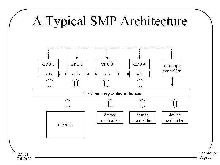 A Typical SMP Architecture CPU 1 CPU 2 CPU 3 CPU 4 cache interrupt