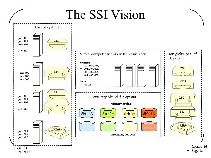 The SSI Vision physical systems proc 101 proc 103 proc 106 CD 1 lock