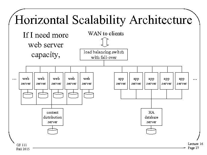 Horizontal Scalability Architecture If I need more web server capacity, … web server content