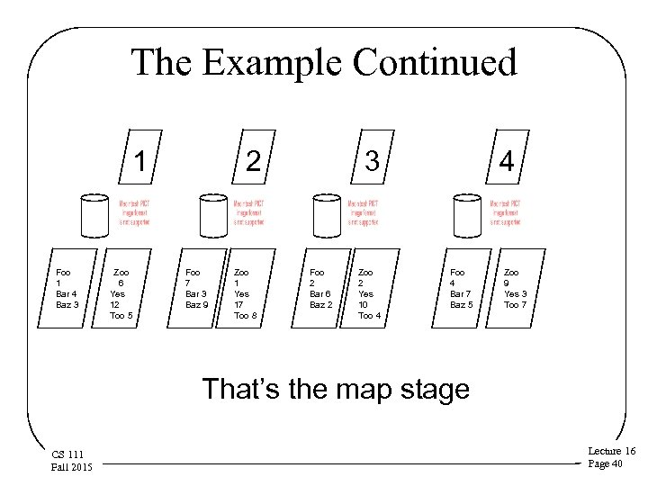 The Example Continued 1 Foo 1 Bar 4 Baz 3 Zoo 6 Yes 12